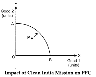 CBSE Previous Year Question Papers Class 12 Economics 2015 Delhi 1