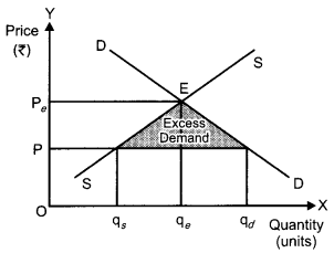 CBSE Previous Year Question Papers Class 12 Economics 2015 Delhi 3