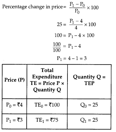 CBSE Previous Year Question Papers Class 12 Economics 2015 Outside Delhi 23