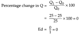 CBSE Previous Year Question Papers Class 12 Economics 2015 Outside Delhi 24