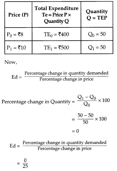CBSE Previous Year Question Papers Class 12 Economics 2015 Outside Delhi 31
