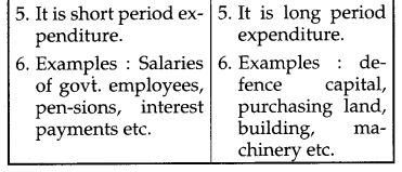 CBSE Previous Year Question Papers Class 12 Economics 2016 Outside Delhi 15