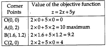 CBSE Previous Year Question Papers Class 12 Maths 2015 Delhi 66