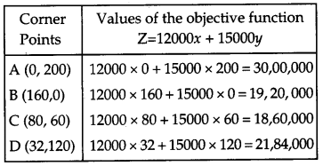 CBSE Previous Year Question Papers Class 12 Maths 2015 Outside Delhi 66