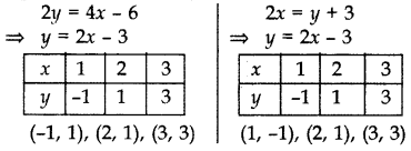 Important Questions for Class 10 Maths Chapter 3 Pair of Linear Equations in Two Variables 6