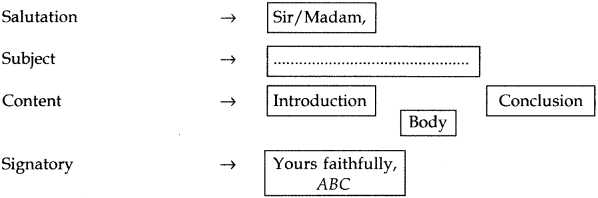 Letter Writing Class 12 Format, Topics, Samples Format of the Letter 1.1