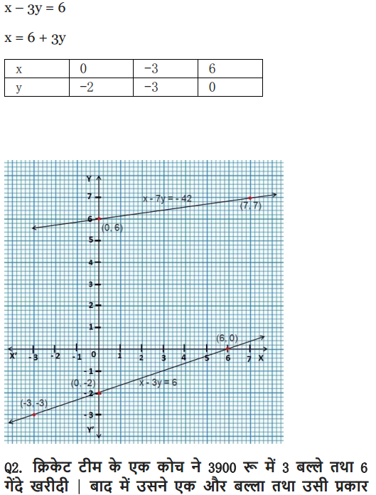 Class 10 Maths chapter 3 exercise 3.1 in English medium PDF