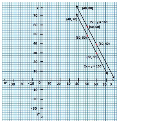 NCERT Solutions for class 10 Maths Chapter 3 Exercise 3.1 in Hindi Medium