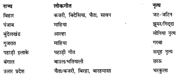 NCERT Solutions for Class 6 Hindi Chapter 14 लोकगीत Q3