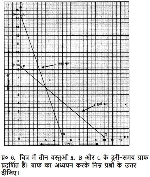 NCERT Solutions for Class 9 Science Chapter 8 Motion Hindi Medium 15