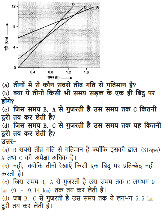 NCERT Solutions for Class 9 Science Chapter 8 Motion Hindi Medium 16
