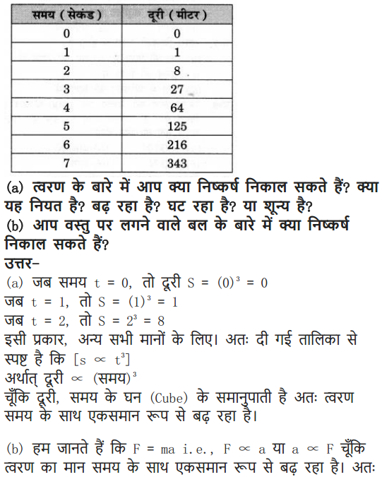 NCERT Solutions for Class 9 Science Chapter 9 Force and Laws of Motion Hindi Medium 19