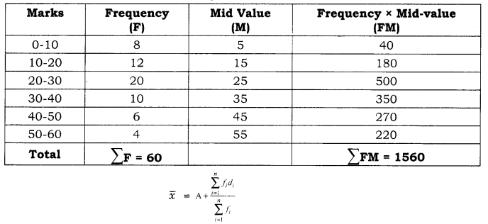 Practical Work in Geography Class 12 Solutions Chapter 2 Data Processing SAQ Q5.1