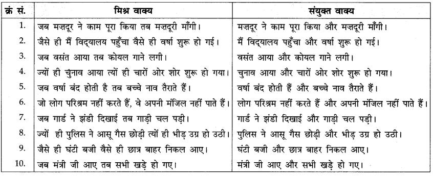 CBSE Class 10 Hindi A व्याकरण वाक्य-भेद 10