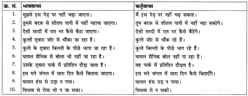CBSE Class 10 Hindi A व्याकरण वाच्य 12