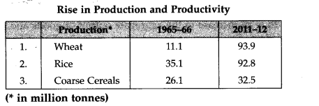 Indian Economy 1950-1990 NCERT Solutions for Class 11 Indian Economic Development Q13