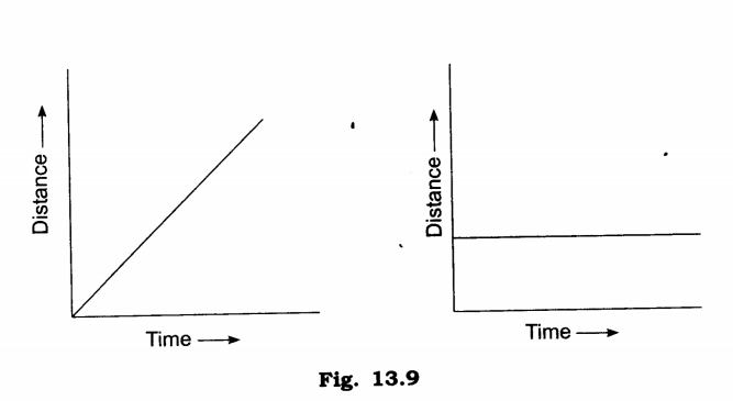 NCERT Solutions Class 7 Science Chapter 13 Motion and Time Q7