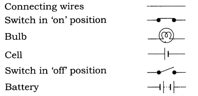NCERT Solutions Class 7 Science Chapter 14 Electric Current and its Effects Q1