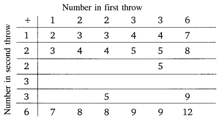 NCERT Solutions For Class 10 Maths Chapter 15 Probability Ex 15.2 Q2