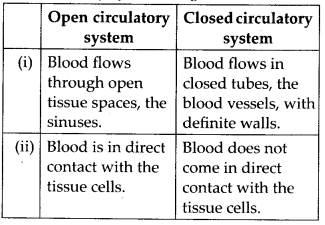 NCERT Solutions For Class 11 Biology Body Fluids and Circulation Q7