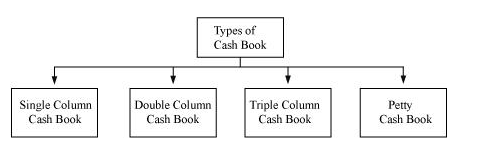 NCERT Solutions For Class 11 Financial Accounting - Recording of Transactions-II LAQ Q2