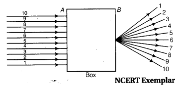 NCERT Solutions for Class 10 Science Chapter 10 Light Reflection and Refraction MCQs Q12