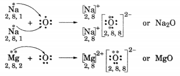 NCERT Solutions for Class 10 Science Chapter 3 Metals and Non-metals Page 49 Q1.1
