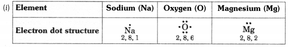 NCERT Solutions for Class 10 Science Chapter 3 Metals and Non-metals Page 49 Q1