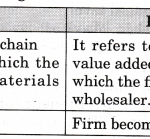 NCERT Solutions for Class 11 Entrepreneurship Know Thy Business LAQ Q2