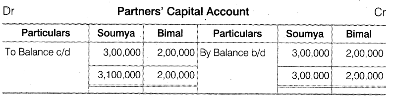 NCERT Solutions for Class 12 Accountancy Chapter 2 Accounting for Partnership Basic Concepts Do it Yourself 1 Q1.2