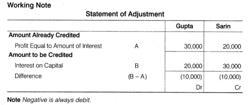 NCERT Solutions for Class 12 Accountancy Chapter 2 Accounting for Partnership Basic Concepts Do it Yourself 3 Q1.1