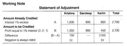 NCERT Solutions for Class 12 Accountancy Chapter 2 Accounting for Partnership Basic Concepts Do it Yourself 3 Q2.1