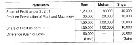 NCERT Solutions for Class 12 Accountancy Chapter 2 Accounting for Partnership Basic Concepts LAQ Q5.1
