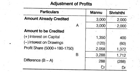 NCERT Solutions for Class 12 Accountancy Chapter 2 Accounting for Partnership Basic Concepts Numerical Problems Q38.2