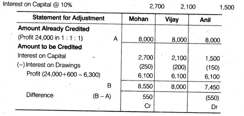 NCERT Solutions for Class 12 Accountancy Chapter 2 Accounting for Partnership Basic Concepts Numerical Problems Q42.1