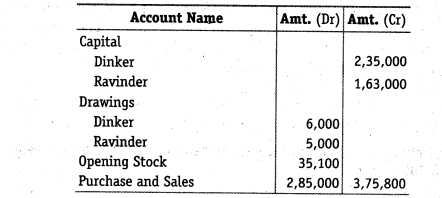 NCERT Solutions for Class 12 Accountancy Chapter 2 Accounting for Partnership Basic Concepts Numerical Problems Q44