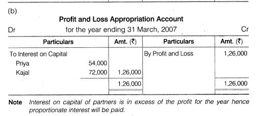 NCERT Solutions for Class 12 Accountancy Chapter 2 Accounting for Partnership Basic Concepts Test Your Understanding III Q2