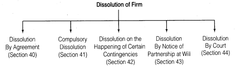 NCERT Solutions for Class 12 Accountancy Chapter 5 Dissolution of Partnership Firm LAQ Q1