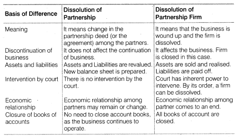 NCERT Solutions for Class 12 Accountancy Chapter 5 Dissolution of Partnership Firm SAQ Q1