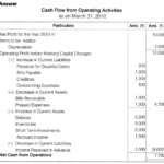 NCERT Solutions for Class 12 Accountancy Part II Chapter 6 Cash Flow Statement Numerical Questions Q5.2