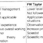 NCERT Solutions for Class 12 Business Studies Chapter 2 Principles of Management LAQ Q3