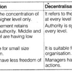 NCERT Solutions for Class 12 Business Studies Chapter 5 Organising LAQ Q5