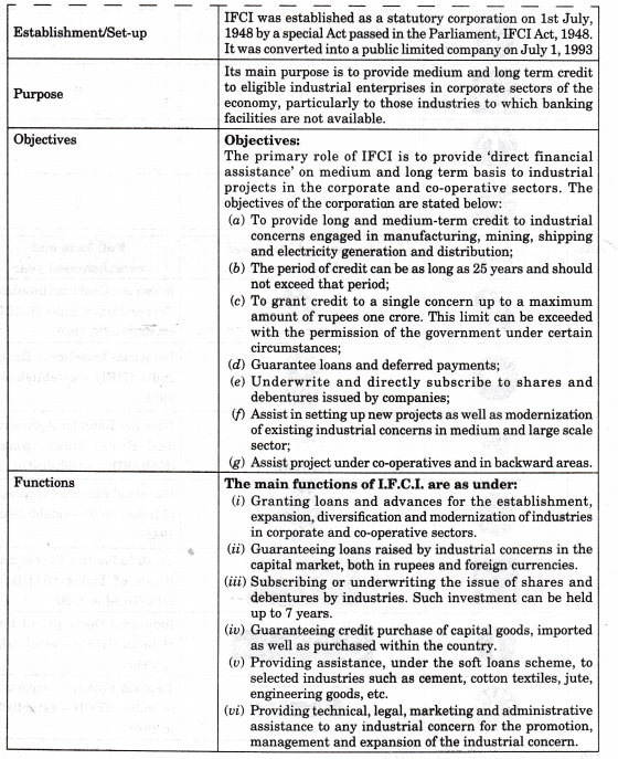 NCERT Solutions for Class 12 Entrepreneurship Resource Mobilization More Questions HOTS Q2.1