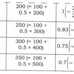 NCERT Solutions for Class 12 Macro Economics Aggregate Demand and Its Related Concepts ABQs Q1.1