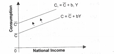 NCERT Solutions for Class 12 Macro Economics Aggregate Demand and Its Related Concepts Q2.1