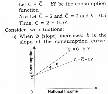 NCERT Solutions for Class 12 Macro Economics Aggregate Demand and Its Related Concepts Q2