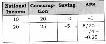 NCERT Solutions for Class 12 Macro Economics Aggregate Demand and Its Related Concepts True or False Q1
