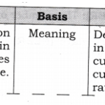 NCERT Solutions for Class 12 Macro Economics Foreign Exchange Rate Q2