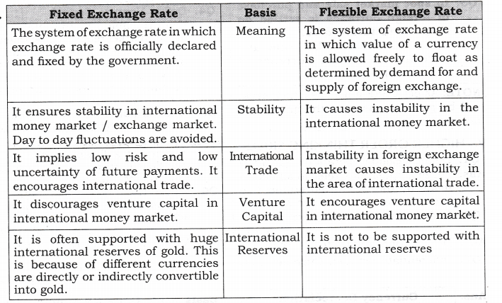 NCERT Solutions for Class 12 Macro Economics Foreign Exchange Rate SAQ Q12