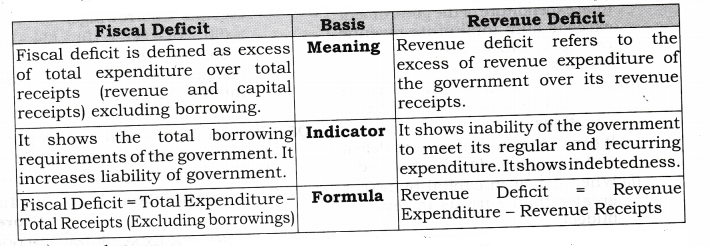 NCERT Solutions for Class 12 Macro Economics Government Budget and the Economy HOTS Q2
